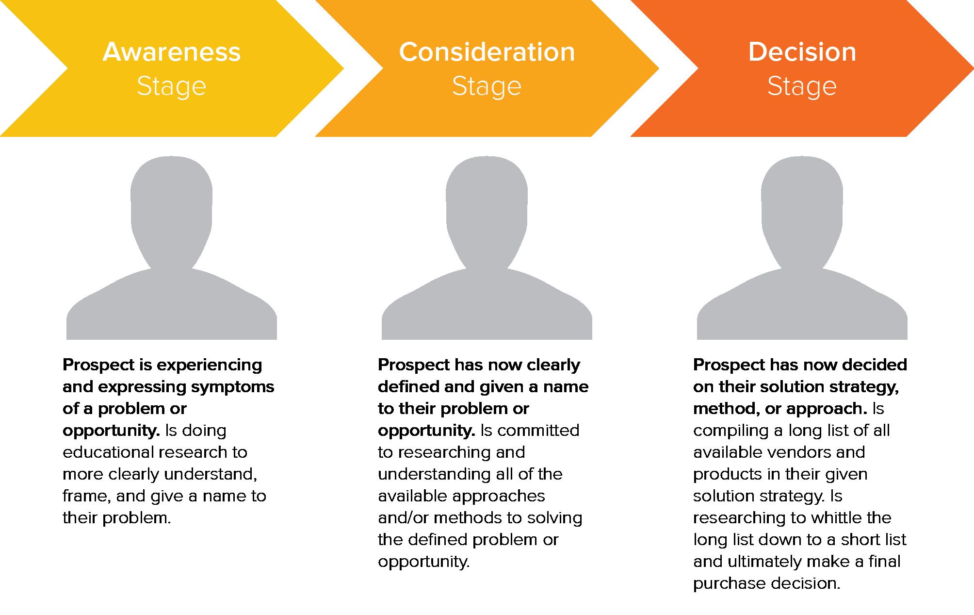 HubSpot Buyer's Journey Overview