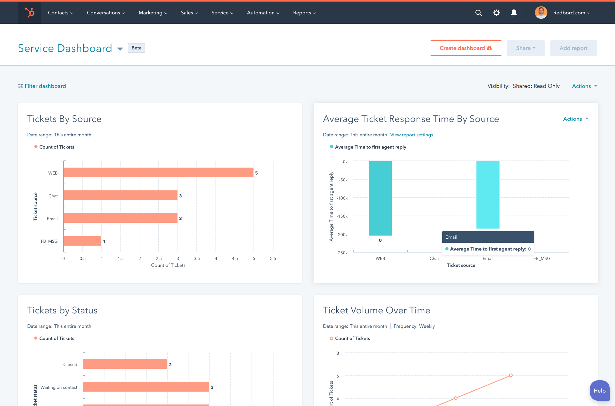 Service reporting dashboard