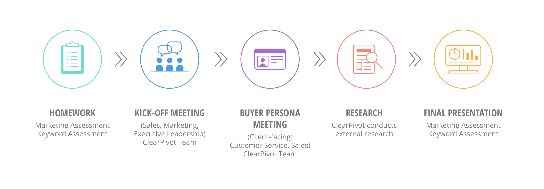 Go-To-Market Strategy Process