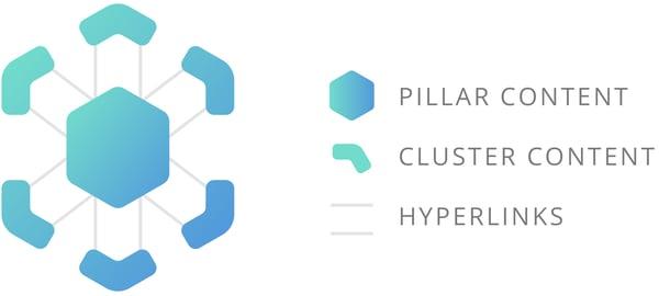 pillar-content-structure