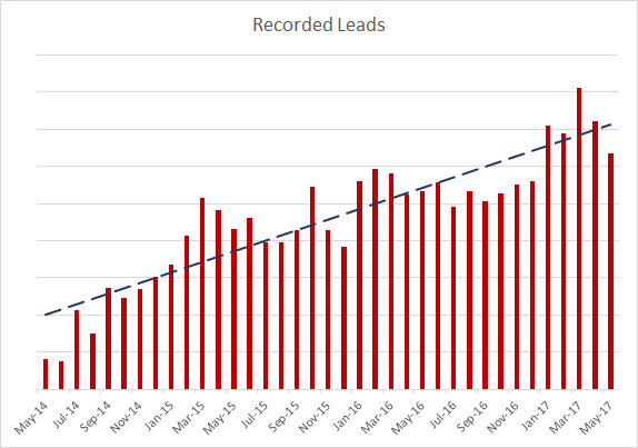 SSA-Recorded-Leads-201405-201705.png