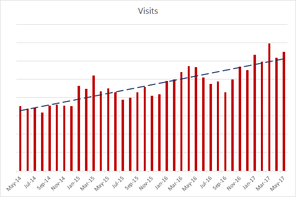 SSA-Visits-201405-201705.png