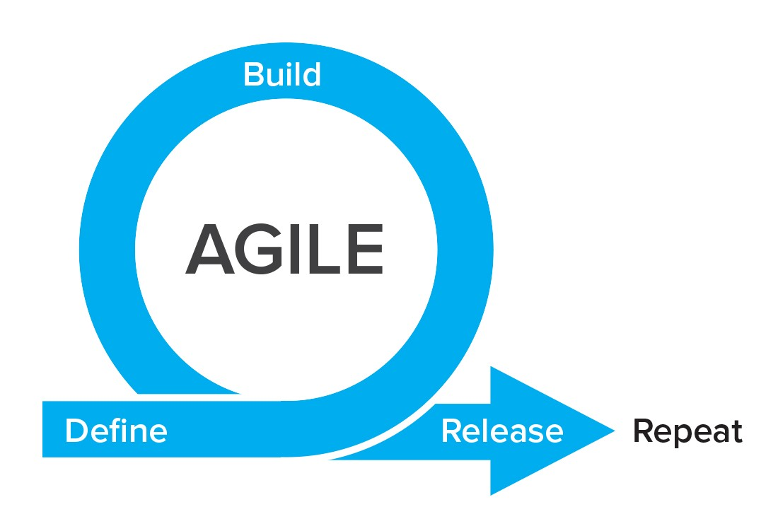 Why We Use an Agile Framework for our ClearPivot Marketing