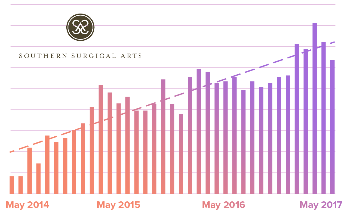 Southern Surgical Arts case study