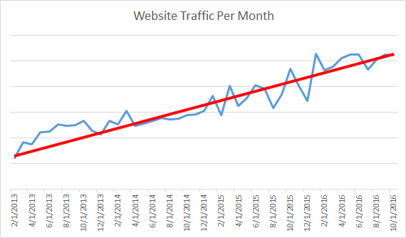 B2B-Consulting-WebsiteTraffic-Chart.png