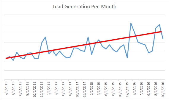 B2B Consulting Company Increases Lead Generation 57%
