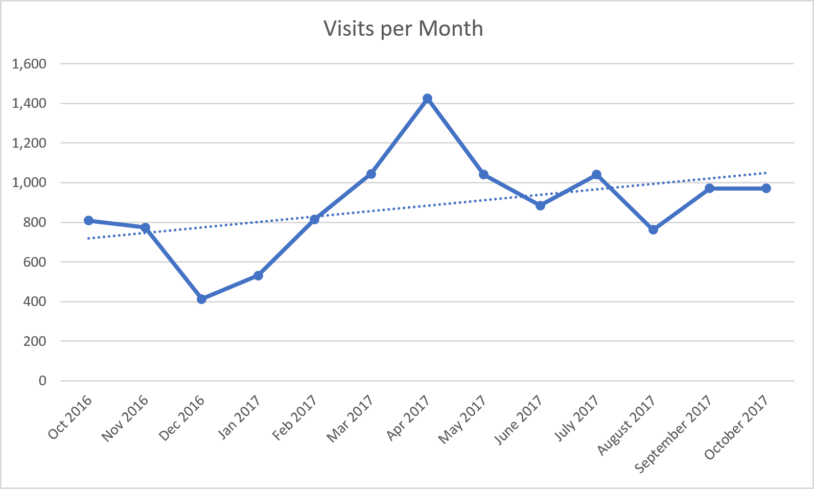 Visits per month