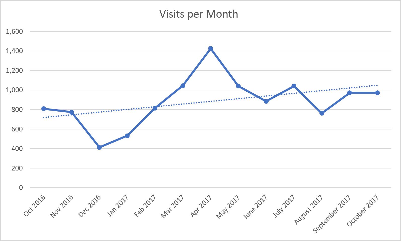 Visits per month